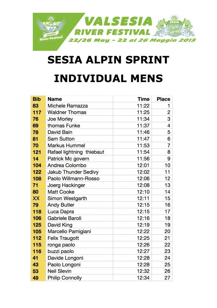 SAS 2013 results Mens 1